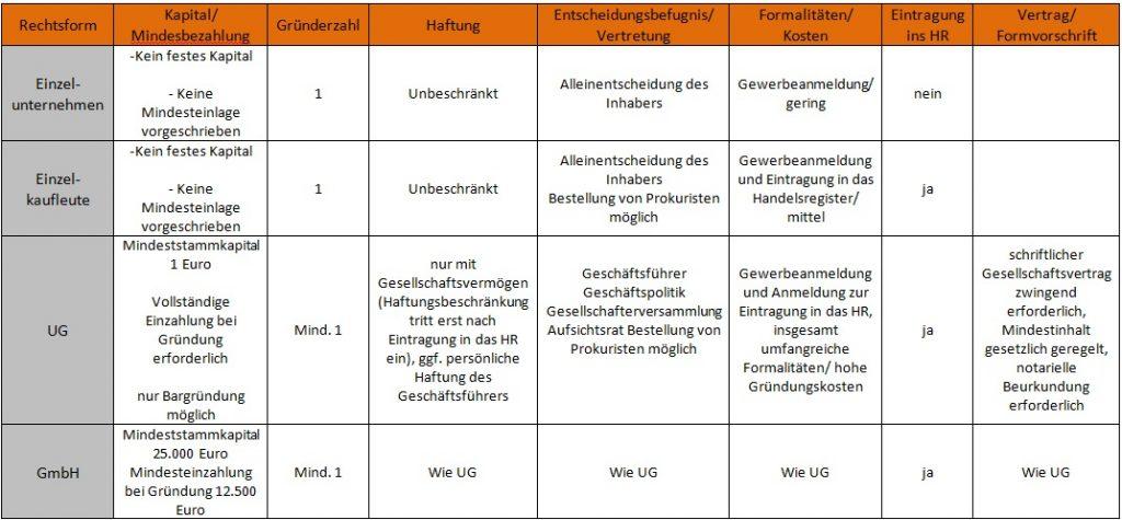 Allgemeiner Debitoren- und Inkassodienst GmbH Tabelle Rechtsform