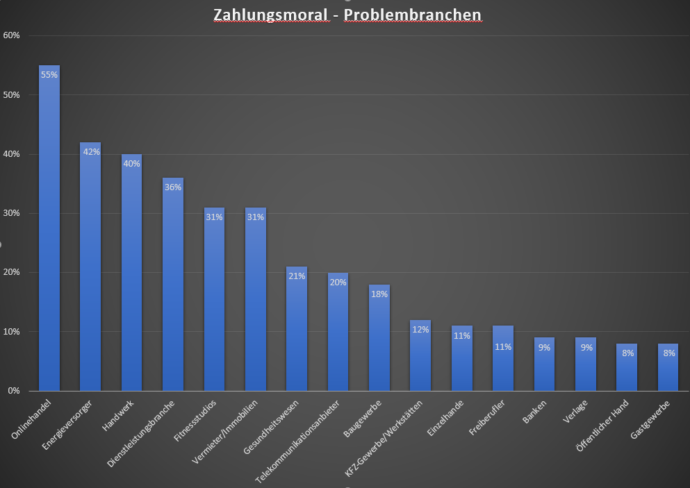 Allgemeiner Debitoren- und Inkassodienst GmbH zahlungsmoral-stand 2018