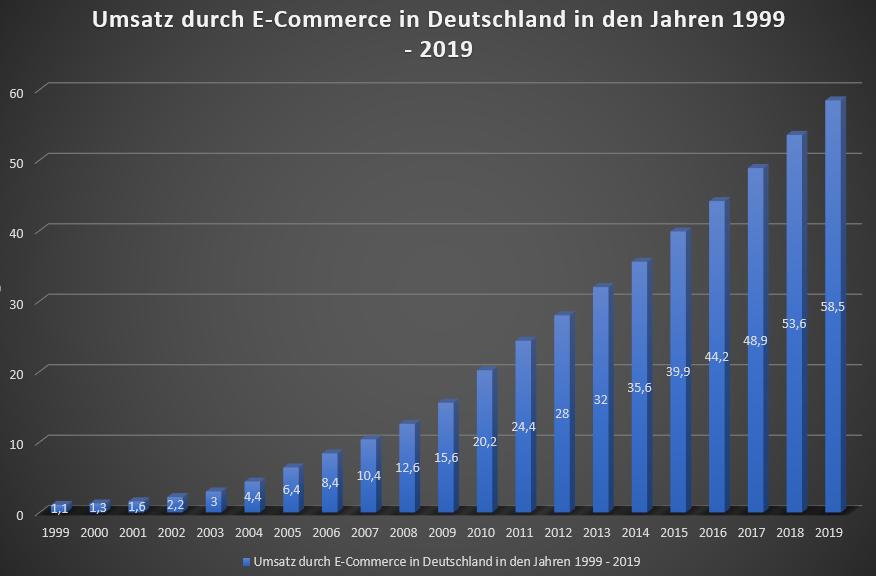 Umsatz durch E-Commerce (B2C) in Deutschland in den Jahren 1999 bis 2018 sowie eine Prognose für 2019 (in Milliarden Euro) Quelle Statista