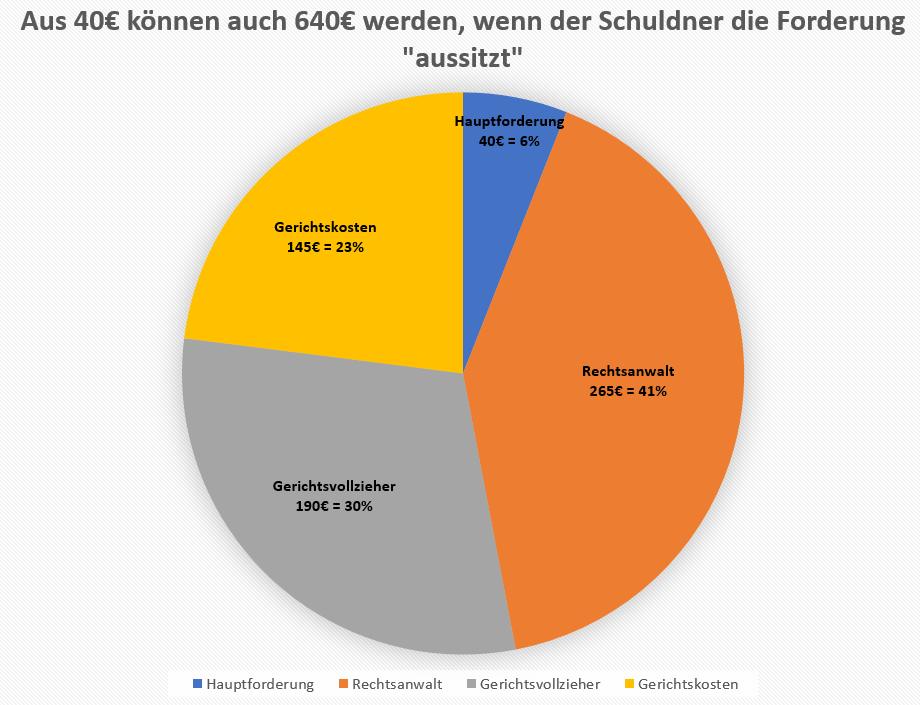 Allgemeiner Debitoren- und Inkassodienst GmbH Inkasso Abonnenten