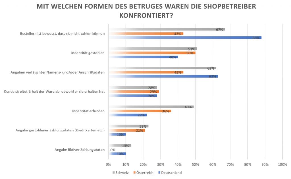 Allgemeiner Debitoren- und Inkassodienst GmbH Inkasso E-Commerce