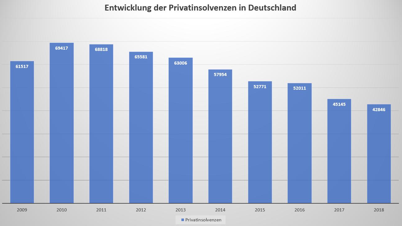 Allgemeiner Debitoren- und Inkassodienst GmbH Entwicklung der Privatinsolvenzen in Deutschland
