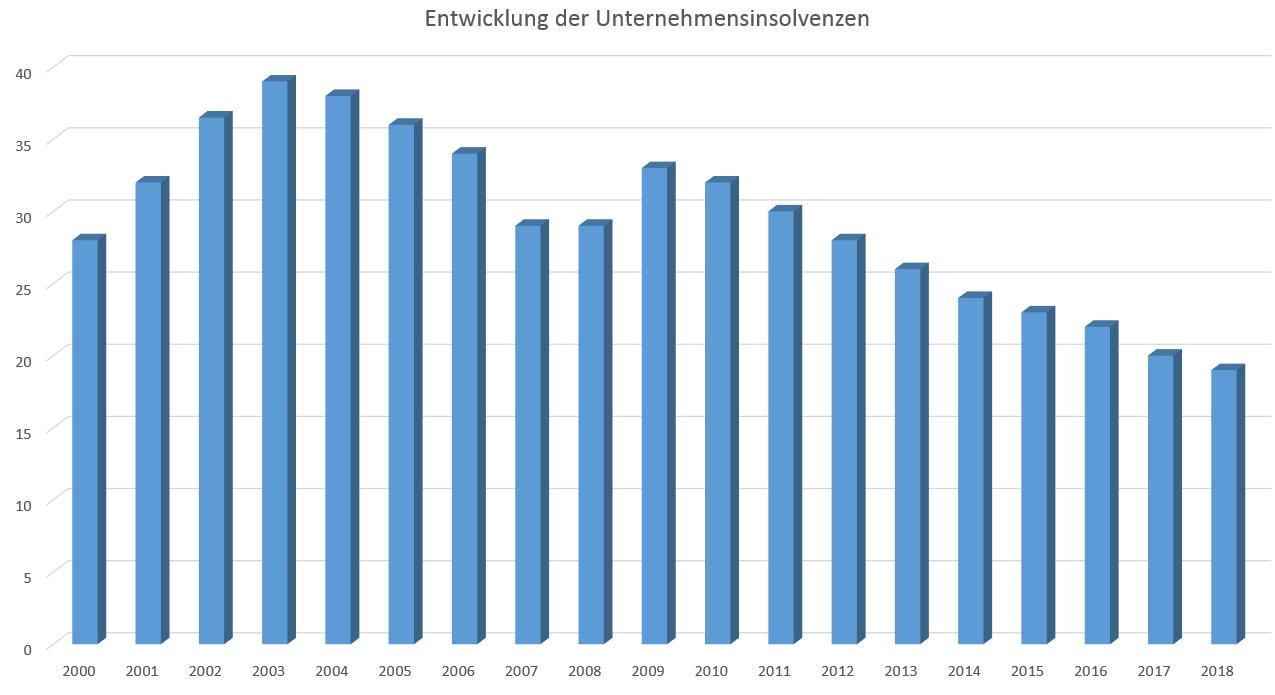 Allgemeiner Debitoren- und Inkassodienst GmbH Entwicklung der Unternehmensinsolvenzen