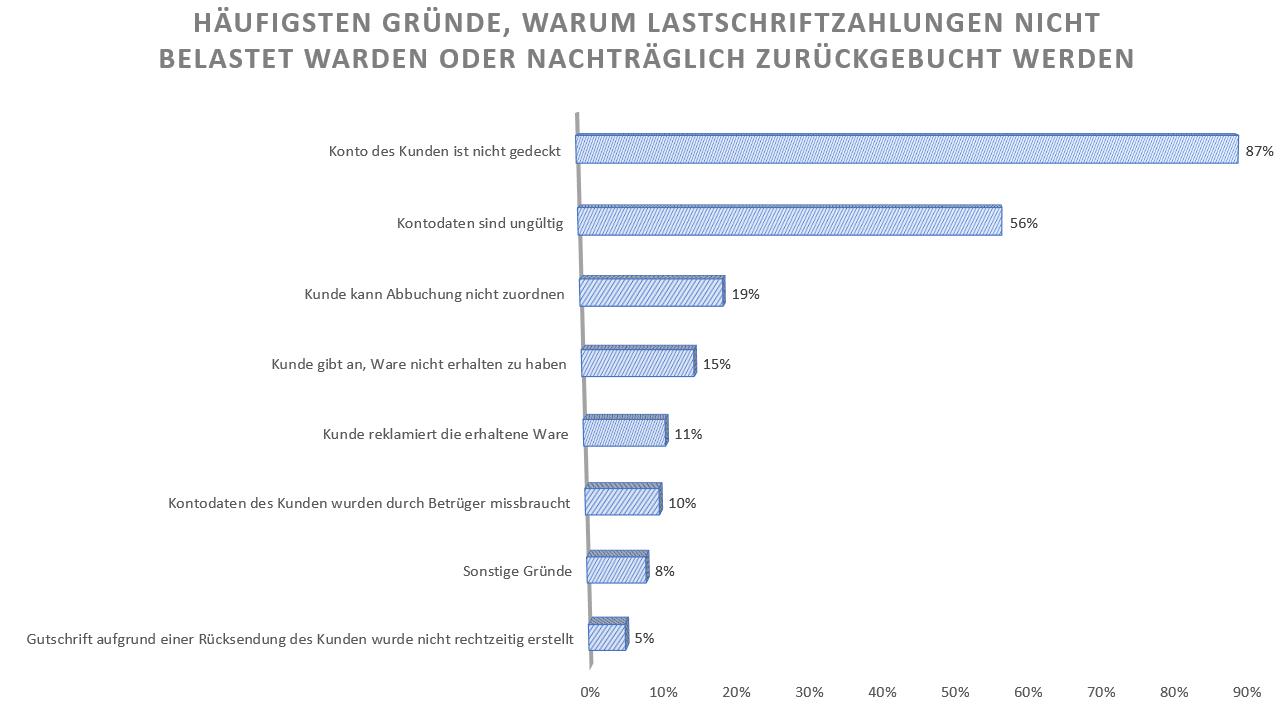 Allgemeiner Debitoren- und Inkassodienst GmbH Häufigsten Gründe, warum Lastschriftzahlungen nicht belastet warden oder nachträglich zurückgebucht werden
