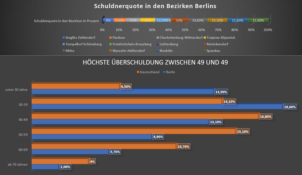 Allgemeiner Debitoren- und Inkassodienst GmbH Schuldnerquote in den Bezirken Berlins