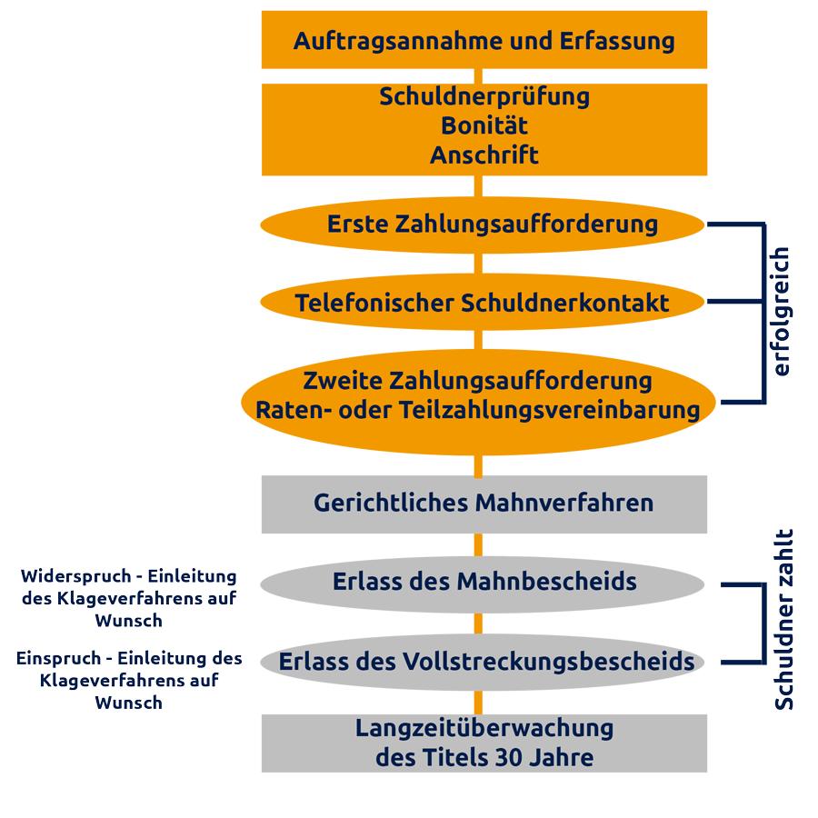 Allgemeiner-Debitoren--und-Inkassodienst-GmbH-inkassounternehmen-beauftragen