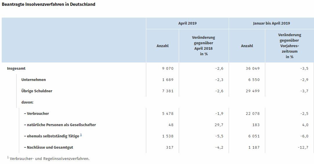 Allgemeiner Debitoren- und Inkassodienst GmbH April 2019 - 2,3% weniger Firmeninsolvenzen als im April 2018 Beantragte Insolvenzverfahren in Deutschalnd