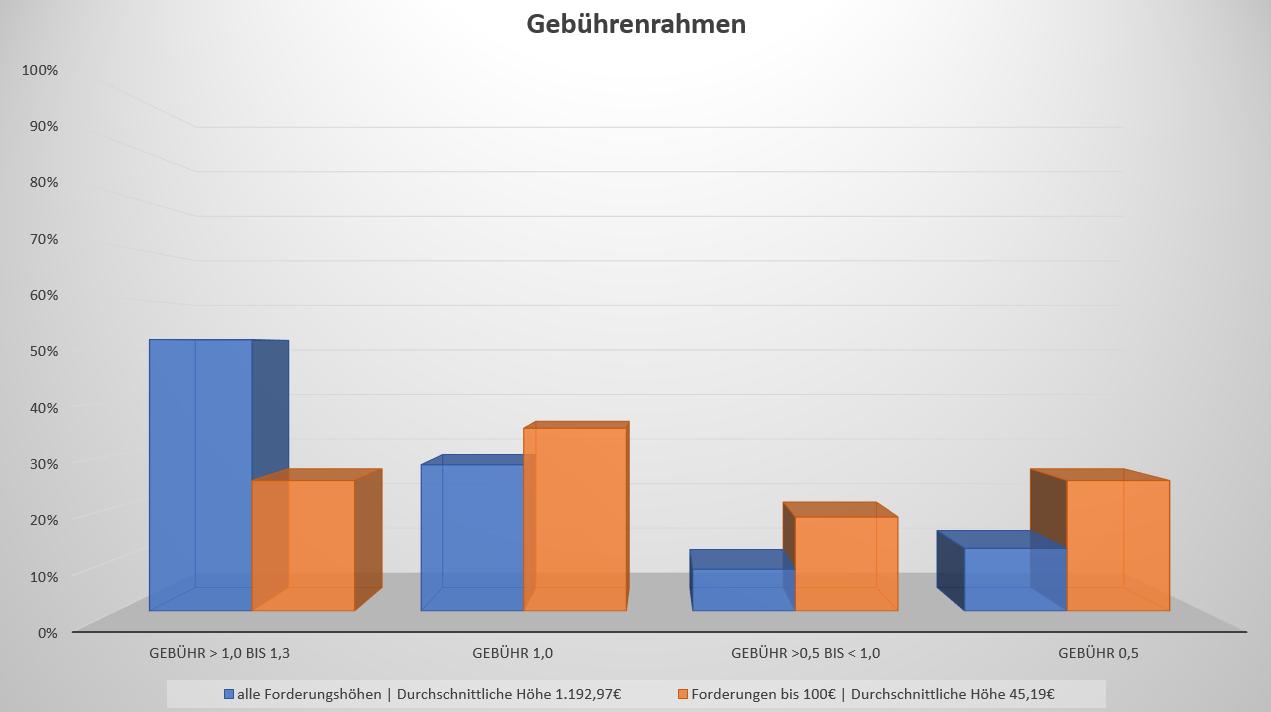 Allgemeiner Debitoren- und Inkassodienst GmbH Inkassounternehmen Kosten Gebührenrahmen