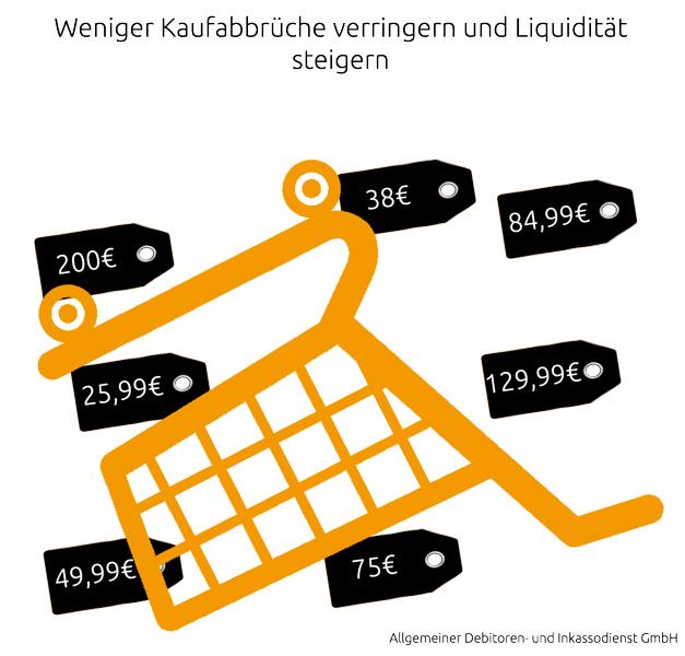 Allgemeiner-Debitoren--und-Inkassodienst-GmbH-Weniger-Kaufabbrüche-verringern-und-Liquidität-steigern