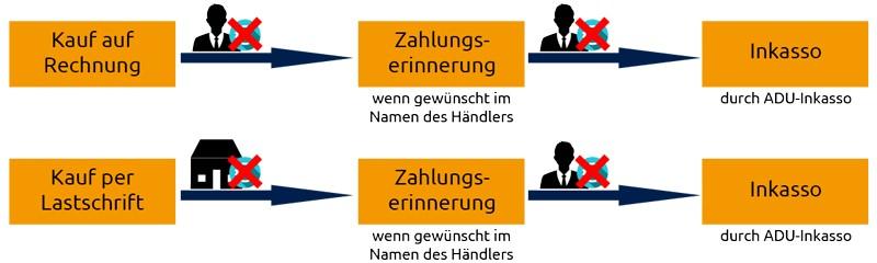 Allgemeiner-Debitoren-und-Inkassodienst-GmbH Kunden behalten