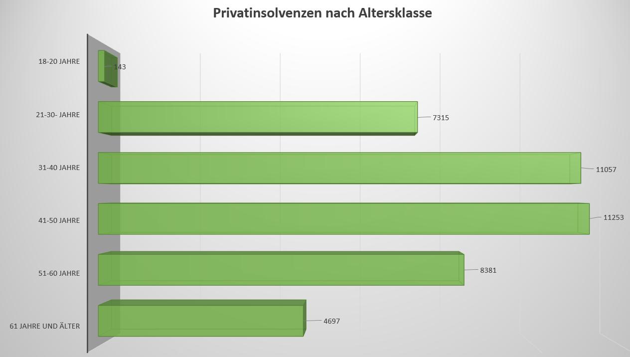 Allgemeiner-Debitoren-und-Inkassodienst-GmbH Privatinsolvenz nach Altersklasse