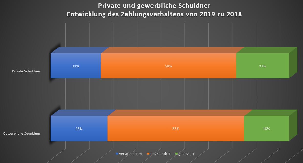 Private und gewerbeliche Schuldner